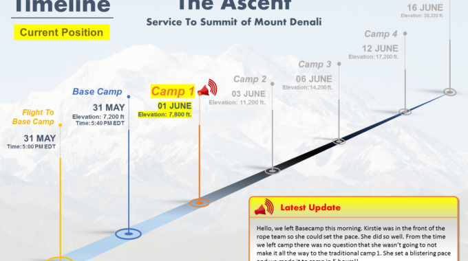 Service To Summit Timeline (Current Position)